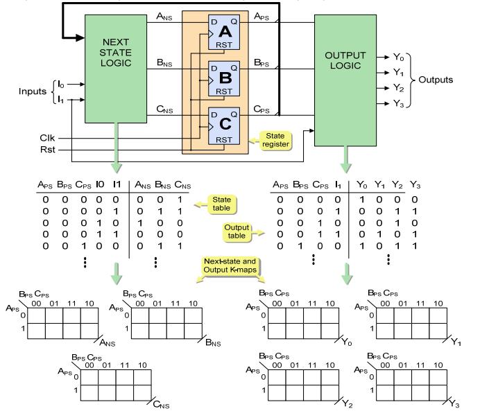 Learndigilentinc Structural Design Of Sequential Circuits