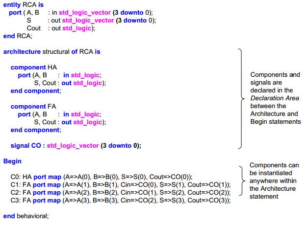 Learn Digilentinc | Combinational Arithmetic Circuits