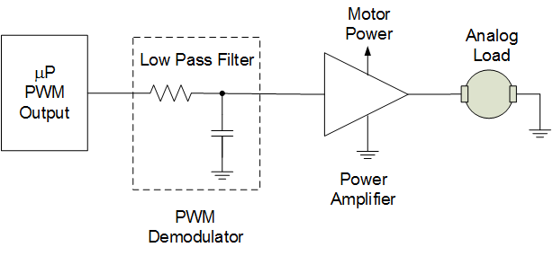 learn.digilentinc  project  controlling a dc motor, block diagram